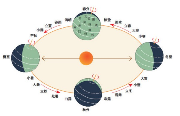 二十四节气图
